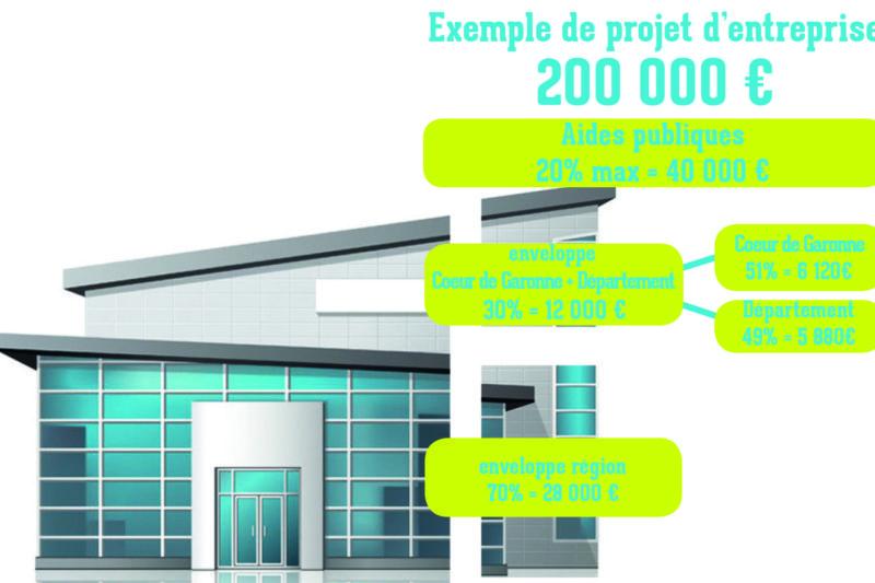 Aide à l'immobilier d'entreprises