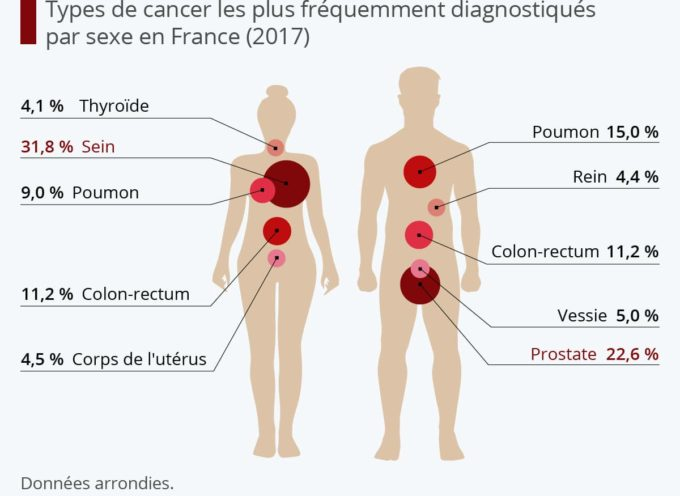 Jeudi 4 février, journée mondiale contre le cancer